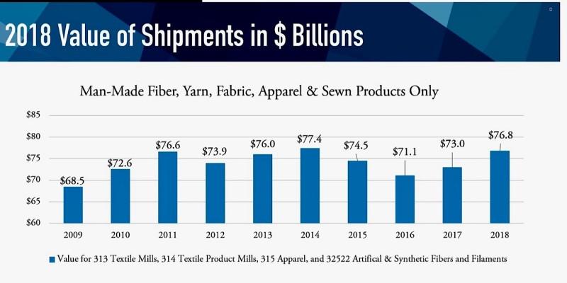 US Suspends Some Chinese Textile Tariffs | Fabrics