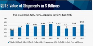 The value of several U.S. textile exports increased 12% in the last decade, totaling $76 billion in 2018. Source: NCTO.org.